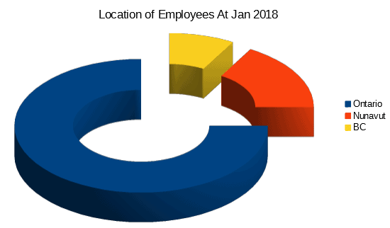 Location of employees Jan 2018 circle chart