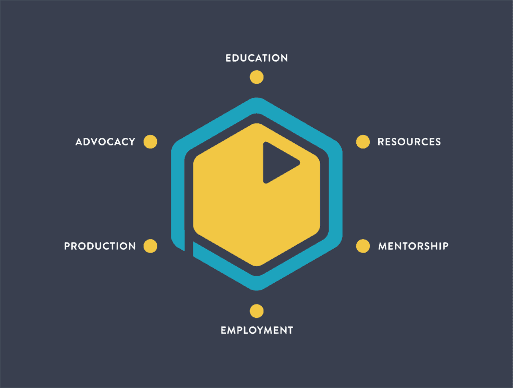 The six core-phases of the Pinnguaq Life Cycle. Education, resources, mentorship, employment, production, advocacy.