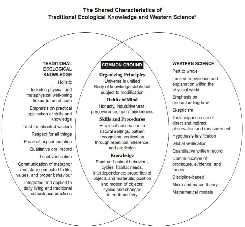 A graphic about the Shared Characteristics of Traditional Ecological Knowledge and Western Science.
