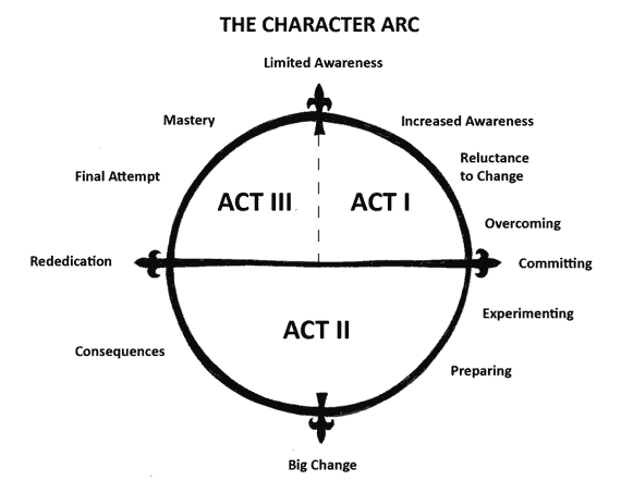 A guide to a character arc.