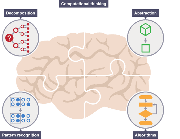 A graphic from BBC showing the four-concept model of computational thinking