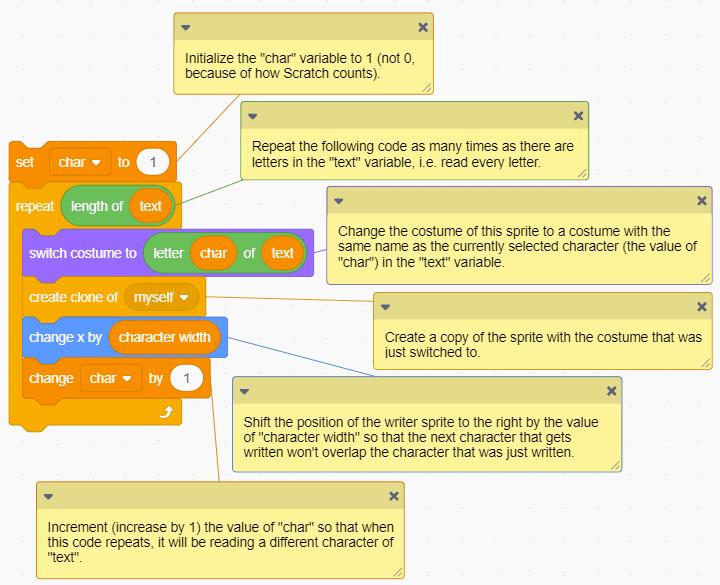 Descriptions of code blocks in Scratch.