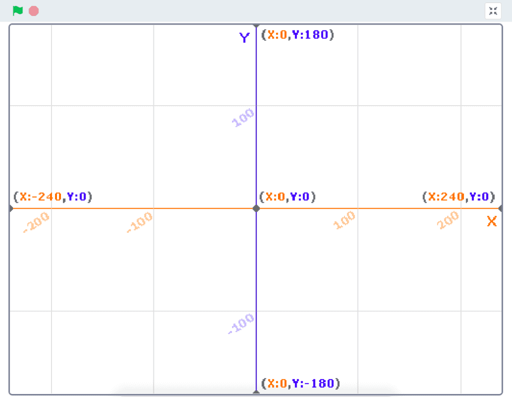 An X and Y grid in Scratch.