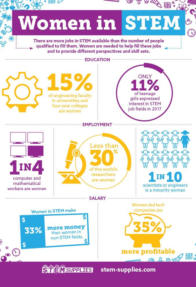 An infographic sample about why women in STEM.