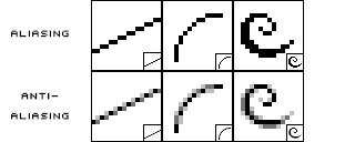 Comparing three different lines created using Aliasing and Anti-Aliasing