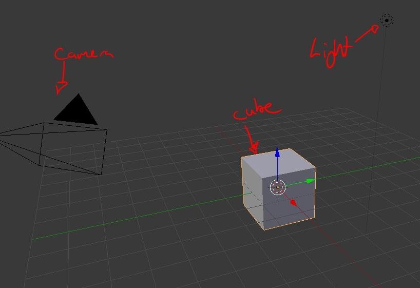 The scene setup in Blender.
