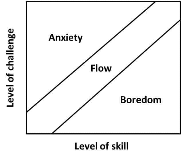 A chart used in game design with the y axis labelled 'Level of Challenge' and the x axis labelled 'Level of skill'. As the challenge increases, the level of anxiety. As the skill level increases, the Boredom increases. With the right balance, Flow increases