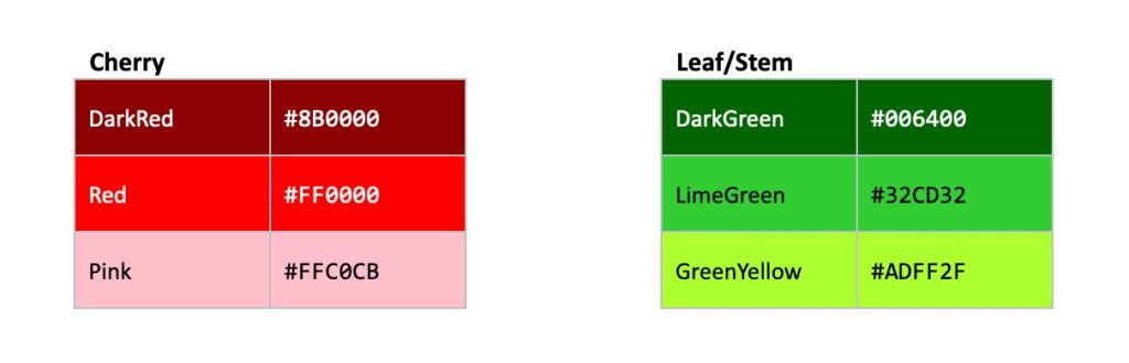 Tables showing red and green colour codes.
