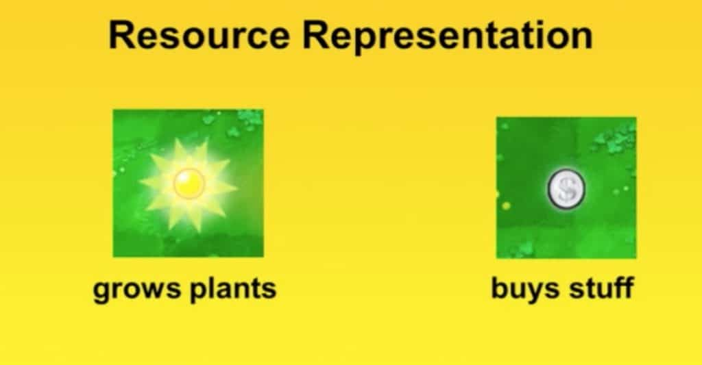 Plants vs Zombies schemas that use the sun icon to indicate item that grows plants and a coin to indicate a way to buy stuff