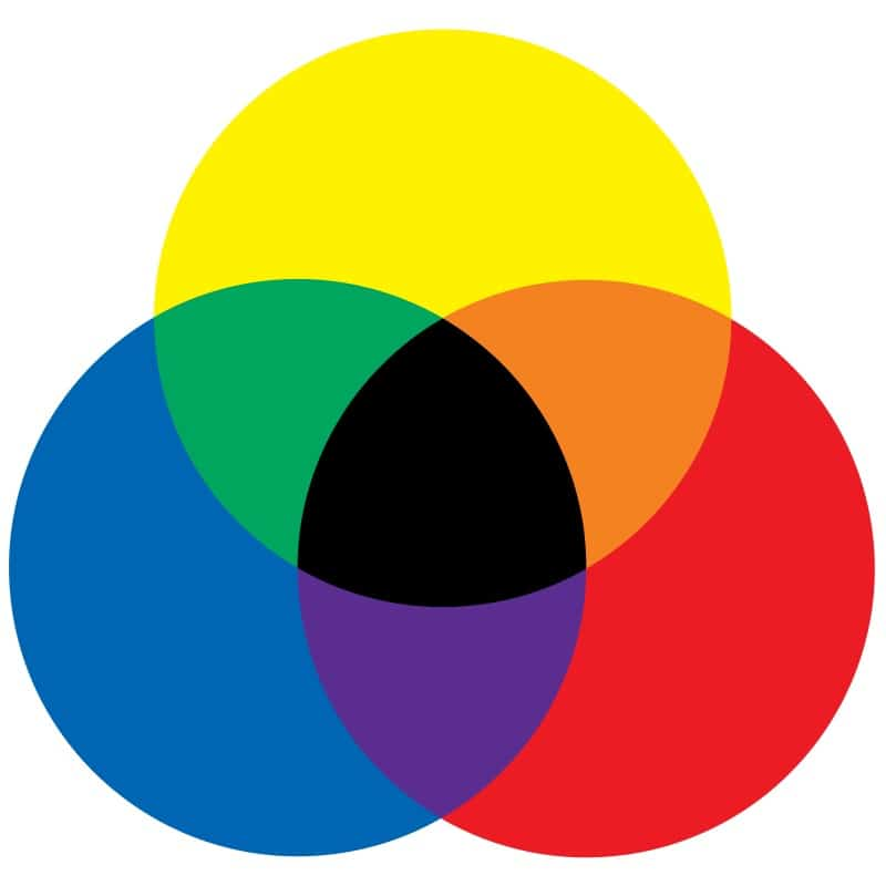 The colours red blue and yellow displayed to show how subtractive colours work