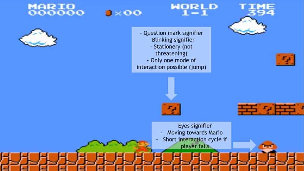 Super Mario Brothers world comparing the stationary Question mark block that isn't threatening vs the Goomba that moves towards Mario