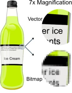 A green soda bottle with two arrows, one pointing down that shows a bitmap version of the image; making it blurry, and then the other arrow pointing up to display the vector; making it readable.